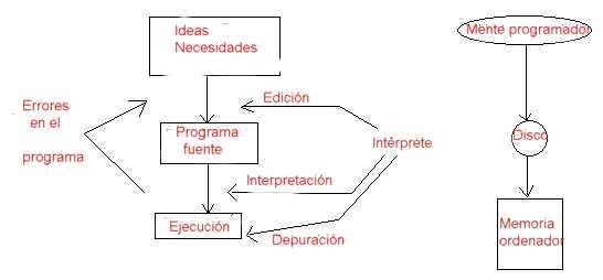 Apuntes Lenguajes De Programación Metodologias Lenguaje