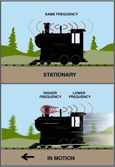 Ejemplo efecto Doppler, trenes